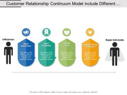 Customer Relationship Continuum Model Include Different Levels For Behaviour Improvement