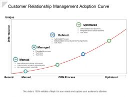 Customer Relationship Management Adoption Curve