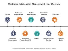 Customer Relationship Management Flowdiagram Powerpoint Slides