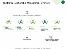 Customer Relationship Management Overview Client Relationship Management Ppt Portfolio