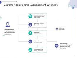customer relationship management overview consumer relationship management ppt portfolio