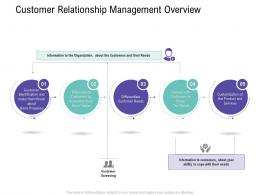 Customer Relationship Management Overview Customer Relationship Management Process Ppt Designs