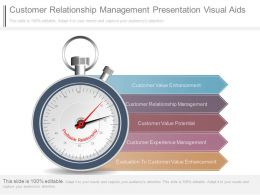 Customer Relationship Management Presentation Visual Aids