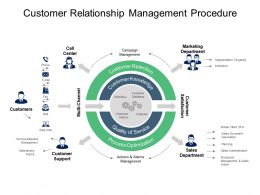 Customer Relationship Management Procedure Powerpoint Templates