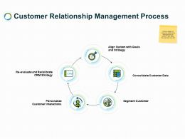 Customer Relationship Management Process Ppt Powerpoint Rules