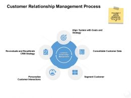Customer Relationship Management Process Strategy Ppt Powerpoint Presentation