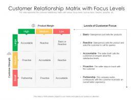 Customer Relationship Matrix With Focus Levels