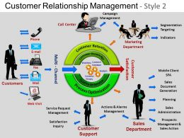 Customer Relationship Mgmt 2 Powerpoint Presentation Slides