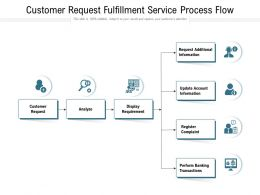 Customer Request Fulfillment Service Process Flow