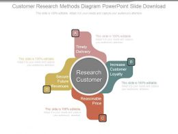 Customer Research Methods Diagram Powerpoint Slide Download