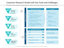 Customer Research Model With Key Tools And Challenges