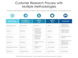 Customer Research Process With Multiple Methodologies