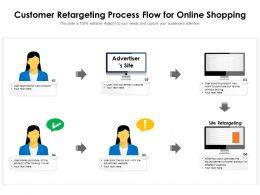 Customer Retargeting Process Flow For Online Shopping