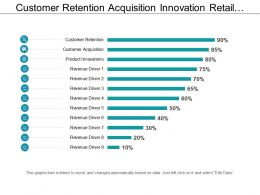 Customer Retention Acquisition Innovation Retail Revenue Drivers With Icons