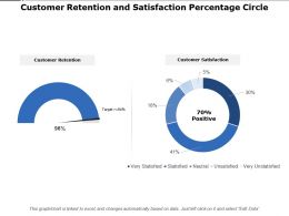 Customer Retention And Satisfaction Percentage Circle