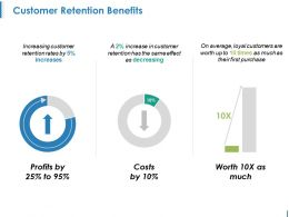 Customer Retention Benefits Ppt Background Images