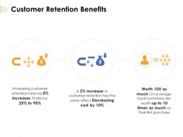 Customer Retention Benefits Purchase Ppt Powerpoint Presentation File Master