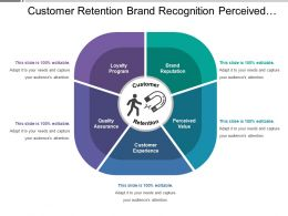 Customer Retention Brand Recognition Perceived Value Quality Assurance
