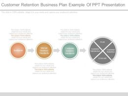 Customer Retention Business Plan Example Of Ppt Presentation