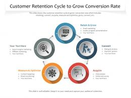 Customer Retention Cycle To Grow Conversion Rate