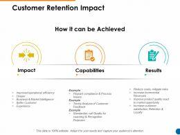 Customer Retention Impact Market Intelligence Ppt Powerpoint Presentation Show