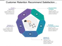 customer_retention_recommend_satisfaction_commitment_repurchase_Slide01