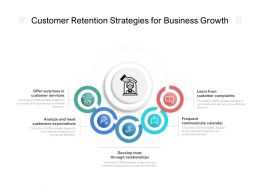 Customer Retention Strategies For Business Growth