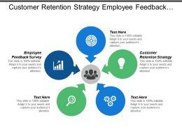 Customer Retention Strategy Employee Feedback Survey Human Resource Challenges