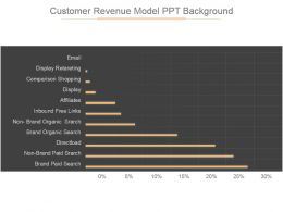 Customer Revenue Model Ppt Background