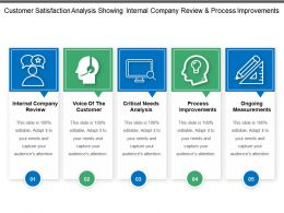 customer_satisfaction_analysis_showing_internal_company_review_and_process_improvement_Slide01