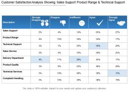 Customer Satisfaction Analysis Showing Sales Support Product Range And Technical Support