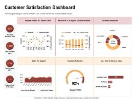 Customer Satisfaction Dashboard Answered Ppt Powerpoint Presentation File Templates