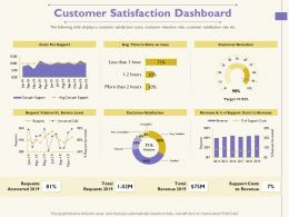 Customer Satisfaction Dashboard Less Than Ppt Powerpoint Presentation Infographics Gallery