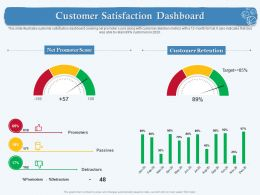 Customer Satisfaction Dashboard M1867 Ppt Powerpoint Presentation Layouts Inspiration