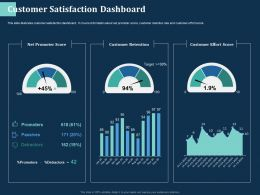Customer Satisfaction Dashboard M2735 Ppt Powerpoint Presentation Infographic Template