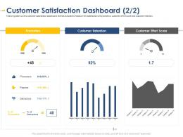 Customer Satisfaction Dashboard Promoters Developing Integrated Marketing Plan New Product Launch