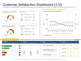 Customer Satisfaction Dashboard Quality Developing Integrated Marketing Plan New Product Launch