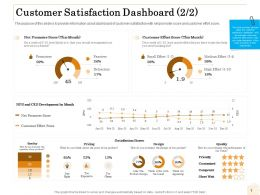 Customer Satisfaction Dashboard Quality Ppt Powerpoint Presentation Inspiration