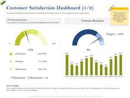 Customer Satisfaction Dashboard Score Share Of Category Ppt Guidelines
