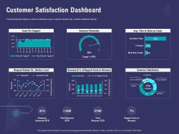 Customer Satisfaction Dashboard Support Ppt Powerpoint Presentation Background Image