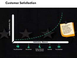 Customer Satisfaction Dissatisfied Ppt Powerpoint Presentation Outline Picture