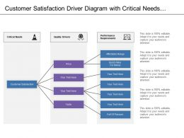Customer Satisfaction Driver Diagram With Critical Needs Quality Drivers And Performance Requirements