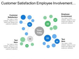 Customer Satisfaction Employee Involvement Standardized Operations Process Stability