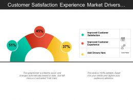 Customer Satisfaction Experience Market Drivers Analysis Meter With Icons