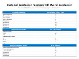 Customer Satisfaction Feedback With Overall Satisfaction