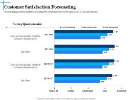 Customer Satisfaction Forecasting N611 Powerpoint Presentation Mockup