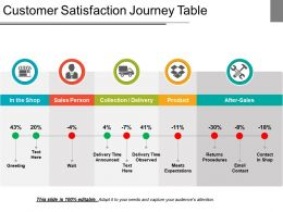 Customer Satisfaction Journey Table Presentation Deck