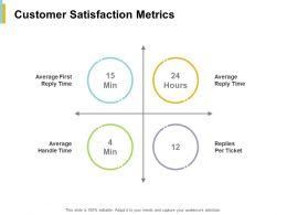 Customer Satisfaction Metrics Average Ppt Powerpoint Presentation File Formats