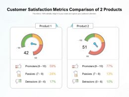 Customer Satisfaction Metrics Comparison Of 2 Products