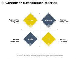 Customer Satisfaction Metrics Management Marketing Ppt Powerpoint Presentation Files